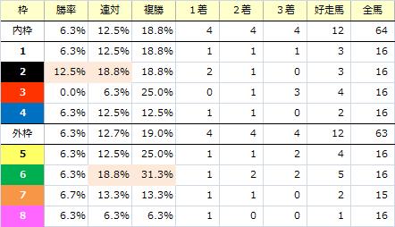 チャンピオンズC_枠番