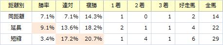 チャレンジC_距離別