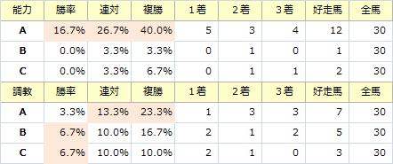 阪神ジュベナイルF_能力調教