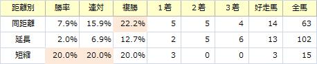 阪神ジュベナイルF_距離別