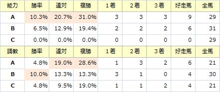阪神カップ_能力調教