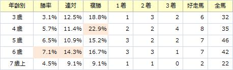 阪神カップ_年齢別