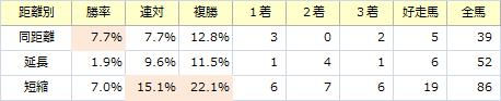阪神カップ_距離別