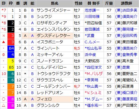阪神カップ_出馬表