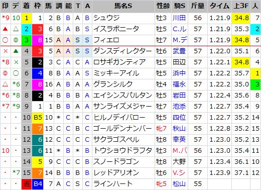 阪神カップ_結果