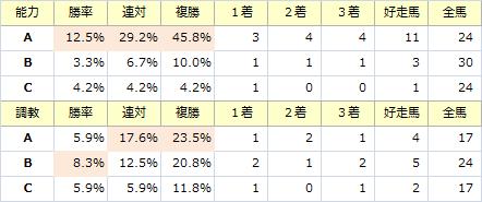 中山金杯_能力調教