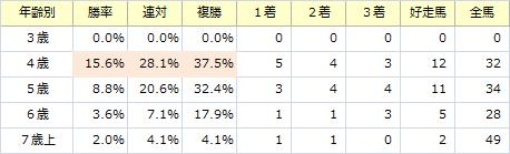 日経新春杯_年齢別