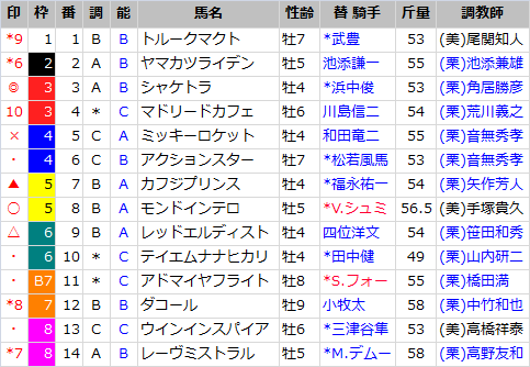 日経新春杯_出馬表