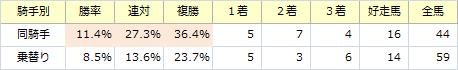 きさらぎ賞_騎手別