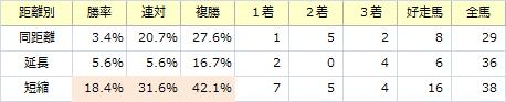 きさらぎ賞_距離別