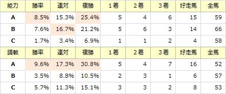 東京新聞杯_能力調教