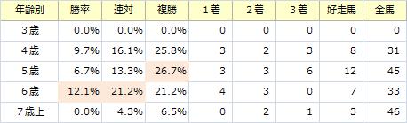 東京新聞杯_年齢別