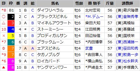 東京新聞杯_出馬表