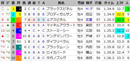 東京新聞杯_結果