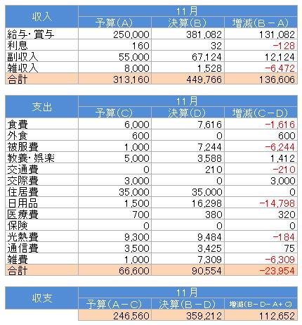 収支(2016.11)