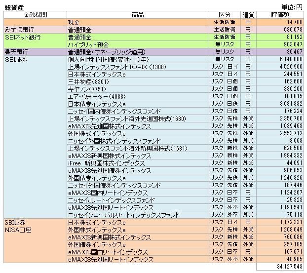 総資産(2016.12)