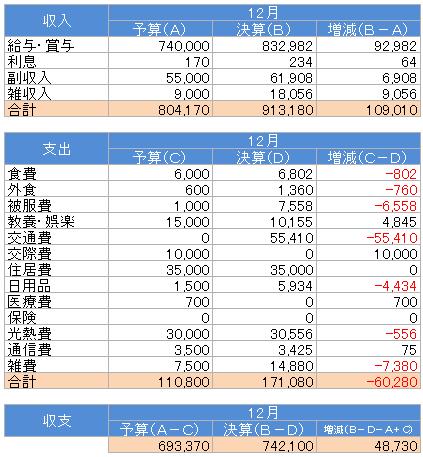 収支(2016.12)