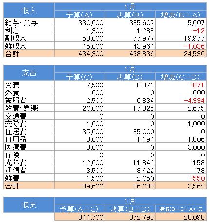 収支(2017.1)
