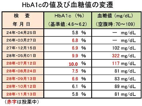 HbA1cの値及び血糖値の変遷20161120時点0001-2