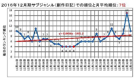 2016年12月期のサブジャンルでの順位と月平均順位0001-2