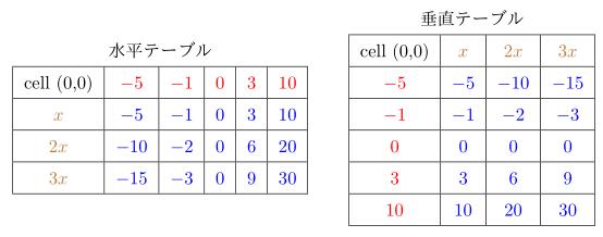 tabularcalc01.png
