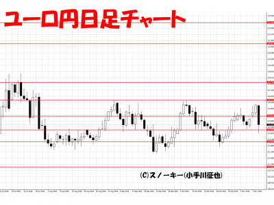 トランプ・ショック為替チャート画像ユーロ円日足