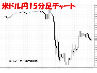 トランプ・ショック為替チャート画像米ドル円15分足足