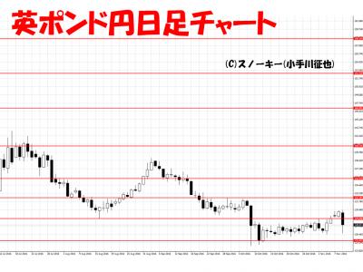 トランプ・ショック為替チャート画像英ポンド円日足