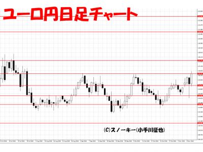 トランプ・ショック翌日全戻しユーロ円日足チャート