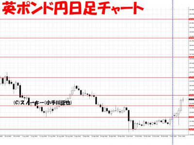 20161112さきよみLIONチャート検証英ポンド円日足