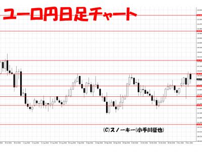 20161112ユーロ円日足