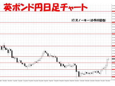 20161112英ポンド円日足