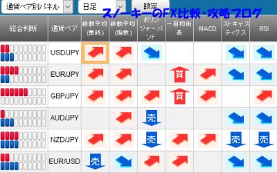 20161112さきよみLIONチャートシグナルパネル