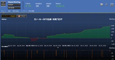 シストレ24HyperSwing損益チャート