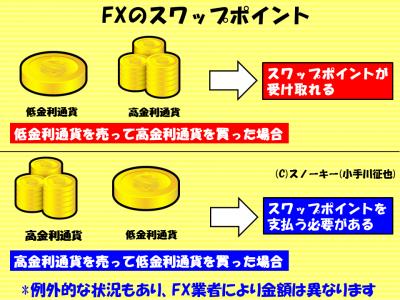FXのスワップポイントの仕組み