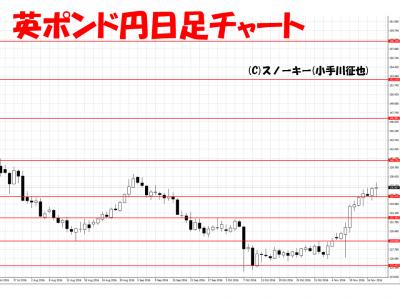 20161119英ポンド円日足