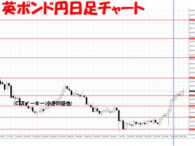 20161119さきよみLIONチャート検証英ポンド円日足