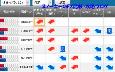 20161119さきよみLIONチャートシグナルパネル