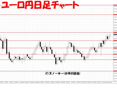 ループ・イフダン検証20161119ユーロ円日足