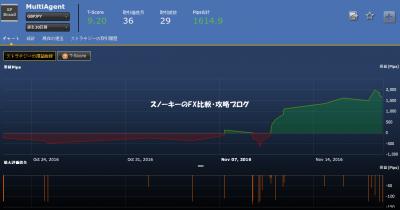 201611120MultiAgent損益チャート
