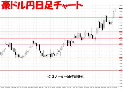 ループ・イフダン検証20161124豪ドル円日足