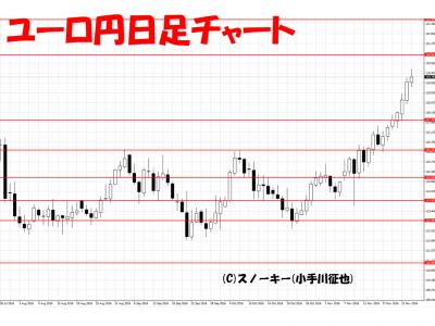 20161127ユーロ円日足