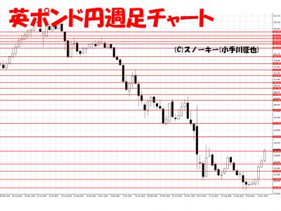 20161127英ポンド円週足