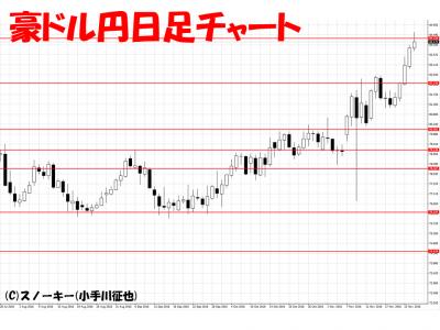 20161127豪ドル円日足
