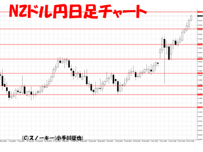 20161127NZドル円日足