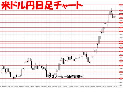 20161130トラッキングトレード 検証米ドル円日足