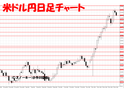 20161203米ドル円日足