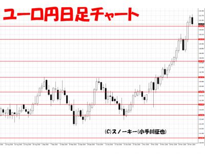 20161203ユーロ円日足