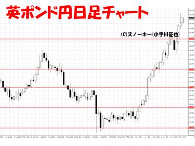 20161203英ポンド円日足