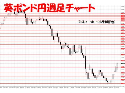 20161203英ポンド円週足